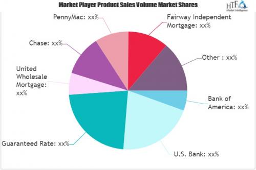 Mortgage Lender Market'