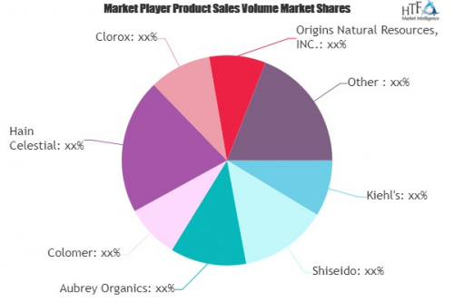 Natural Organic Personal Care Products Market'