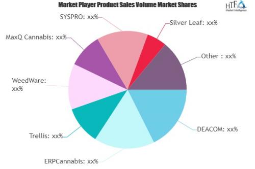Cannabis ERP Software Market'