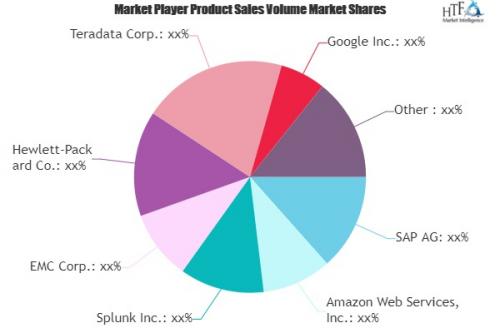 Big Data And Analytics In Telecom Market'