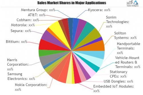 Public Safety LTE and Mobile Broadband Market'