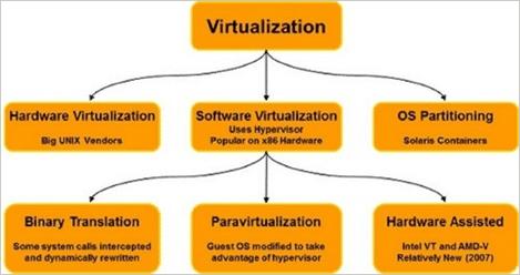User Virtualization Software'