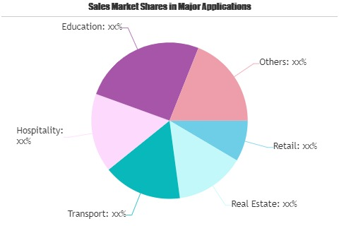 Beacons Technology Market'