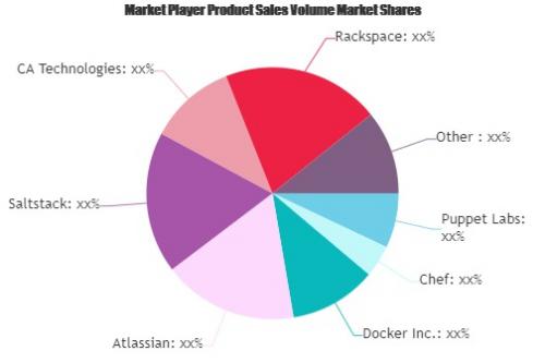 DevOps Platforms Software Market'