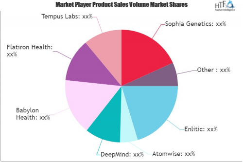 AI Medicine Software Market'