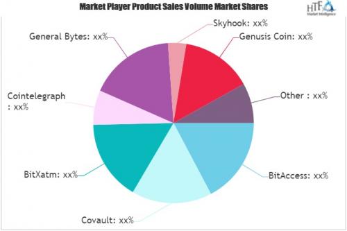 Bitcoin ATMs Market'