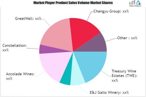 Dry Wine Market'