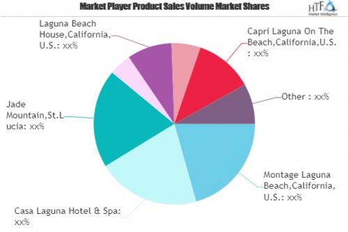 Beach Hotels Market'