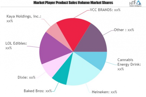 Cannabis infused Edibles Market'