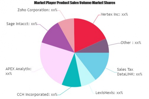 Sales Tax Software Market'