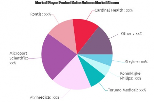 Interventional Radiology Devices Market'