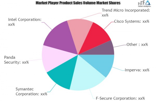 Security Software Market'