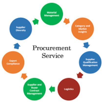 Service Procurement'