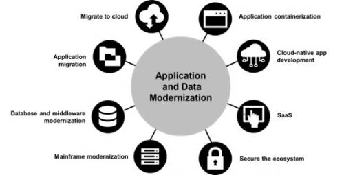 Application Development and Modernization'