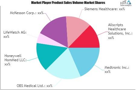 Emergency Telemedicine Services Market'