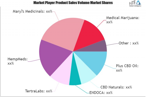CBD Product Market'
