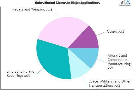 Aerospace and Defense Market'