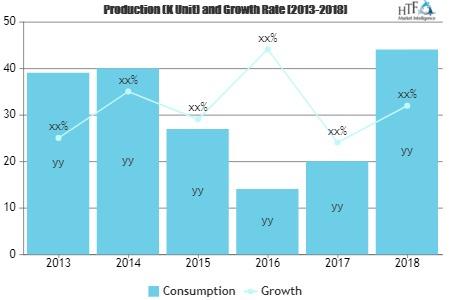 Converting Plastic to Oil Market'