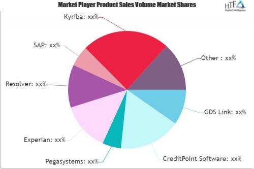 Credit Risk Management Platform Market'
