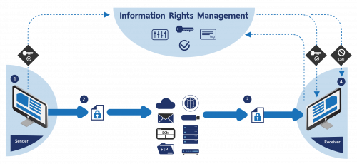Information Rights Management'