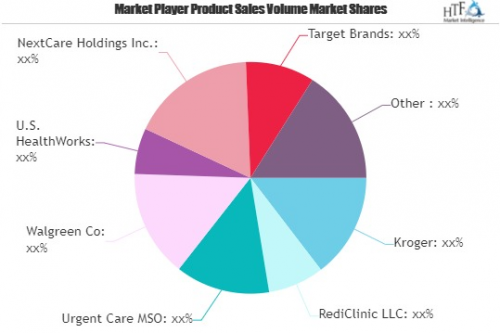 Retail Clinics Market'