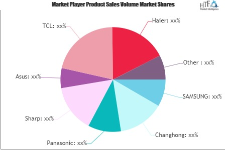 Smart Android TV Market'
