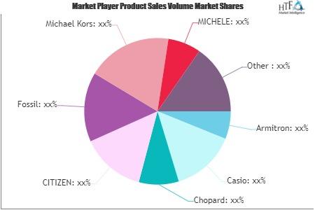 Men's Sport Watches Market'