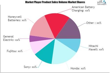 Advance Battery Technologies Market'