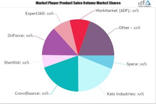 Freelance Management Software Market'