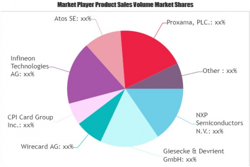 Contactless Ticketing Systems Market'