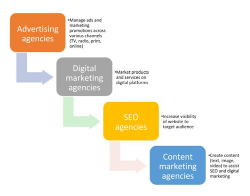 Content Marketing Agency Services'