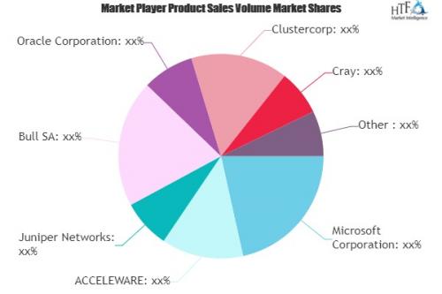 High Performance Data Analytics Market'