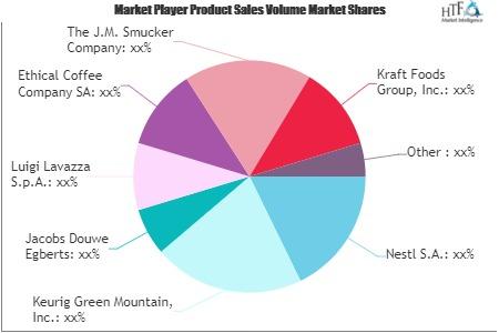 Coffee Pods Market'