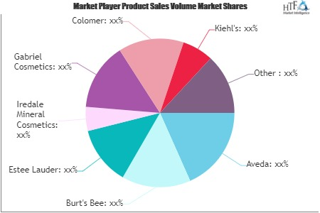 Organic Personal Care Products Market'