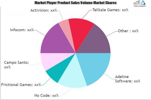 Adventure Games Market'