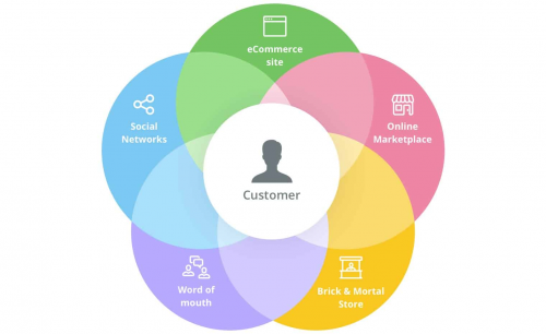 Omni Channel Retail Commerce Platform'