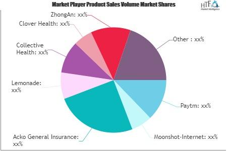 FinTech in Insurance Market'