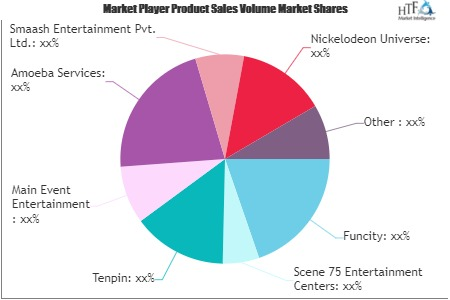 Family and Indoor Entertainment Centres Market'