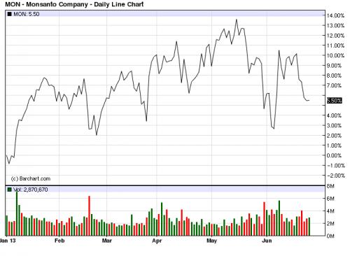 American North Oil earnings'