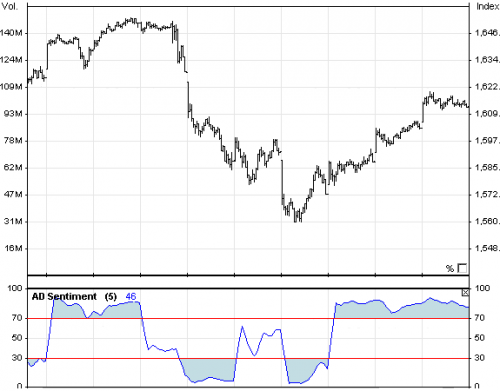 New Site Promotes New Tool for Technical Analysis in the Sto'