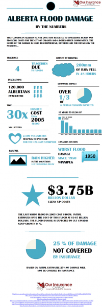Alberta Flood Damage Infographic