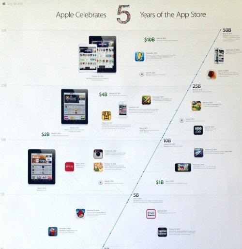 Apple App Store Timeline Poster'