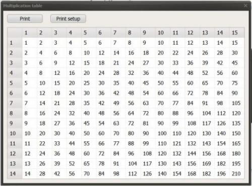 multiplication table'