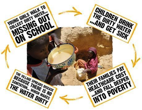 End Water Poverty'