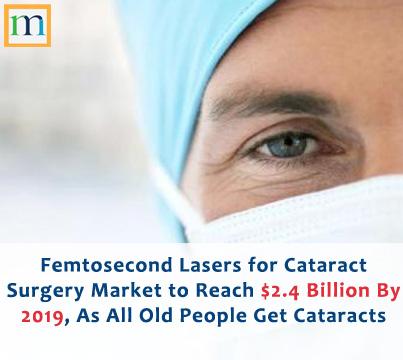 Femtosecond laser cataract surgeries market report'