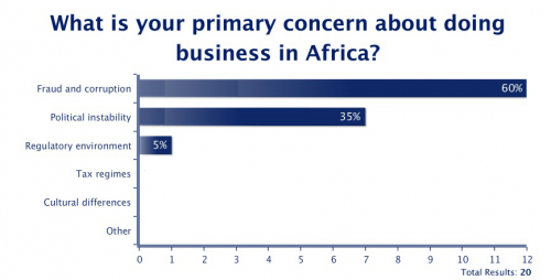Primary Concerns About Doing Business in Africa'