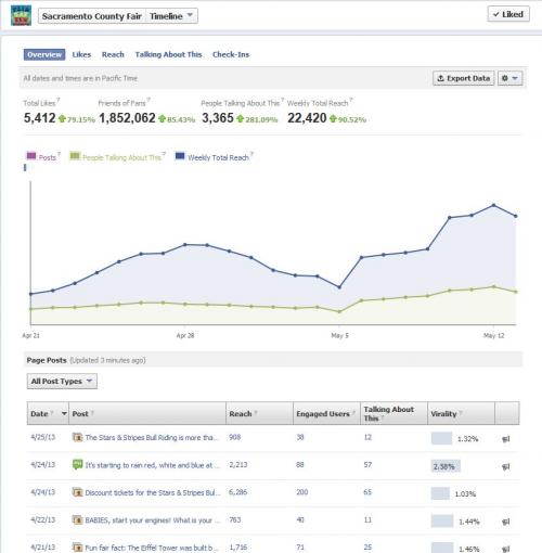 Local Marketing Social media'