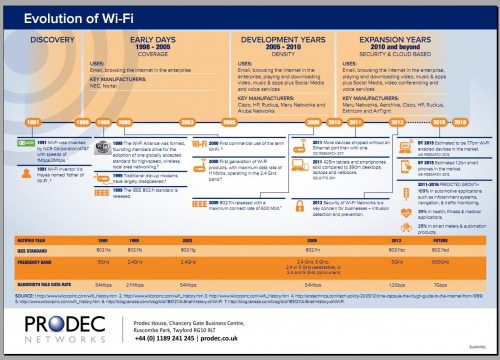 Prodec Networks Releases a Wi-Fi Info-graphic'