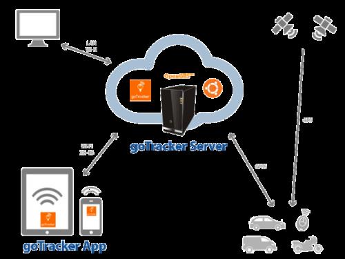 goTracker app'