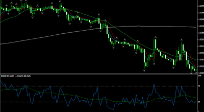 Forex Master Level Trading System'